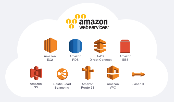 best practices for amazon web services